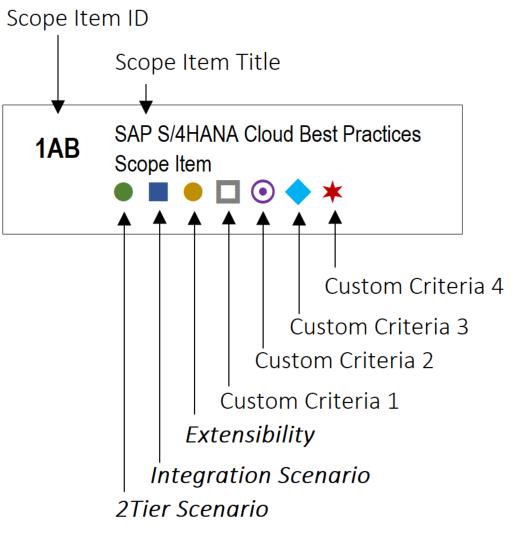 S4HCKS42 - SAP S/4HANA Cloud Scope Map Generator